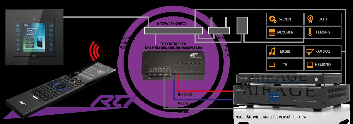 Aufbau eines RTI Systems