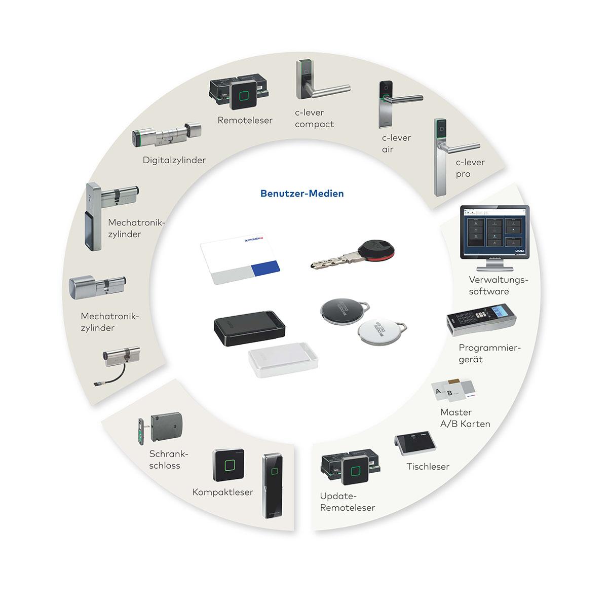 Die umfassende Produktpalette für Zutrittskontrolle von Dormakaba